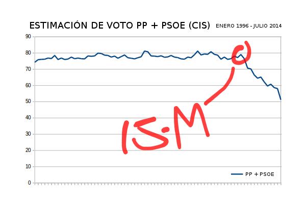 15M e intención de voto