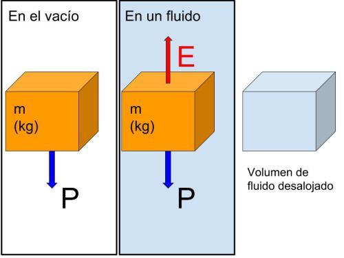peso4