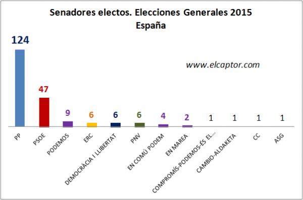 Resultados-Senado-España